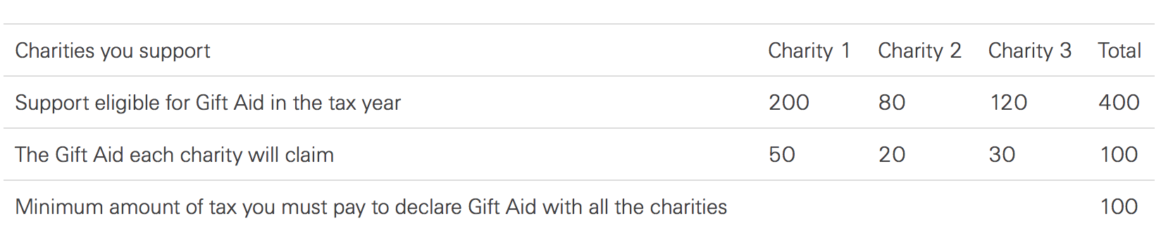 Gift aid faqs other ways to help the rspb ive already made a gift aid declaration to the rspb do i need to tick the box again negle Images
